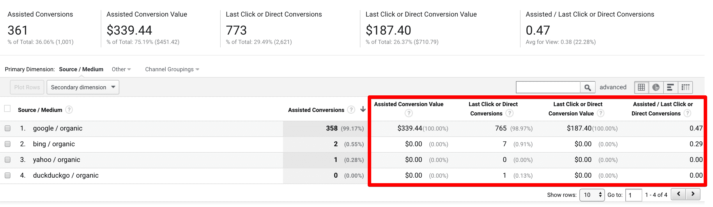 Google Analytics Seo Assisted Conversions Interactions