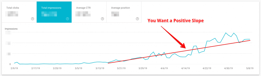 Google Search Console Impressions Trend Line Over Time