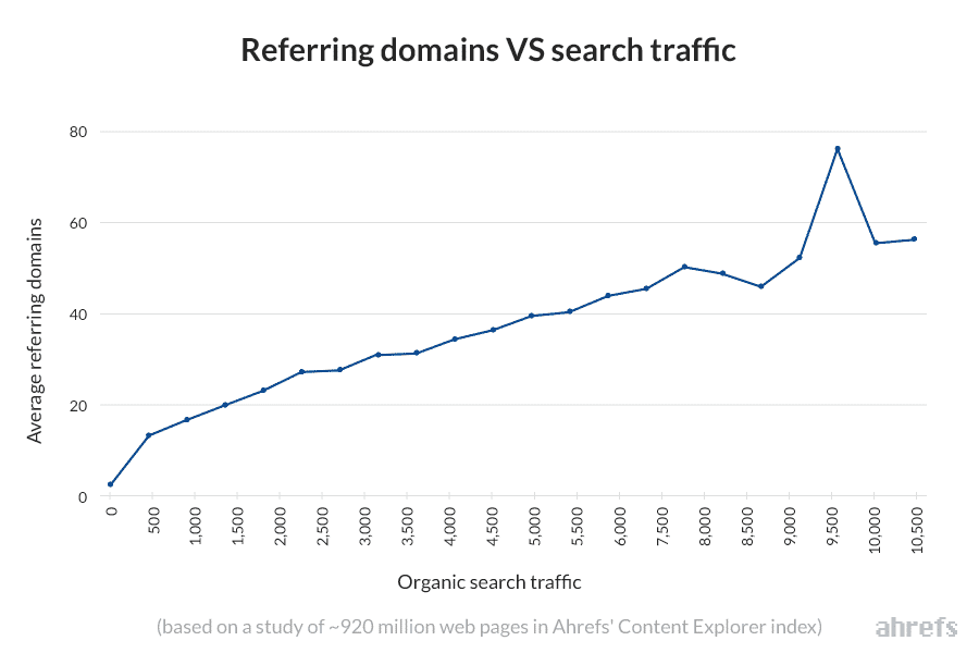 Ahrefs Referring Domains Vs Search Traffic