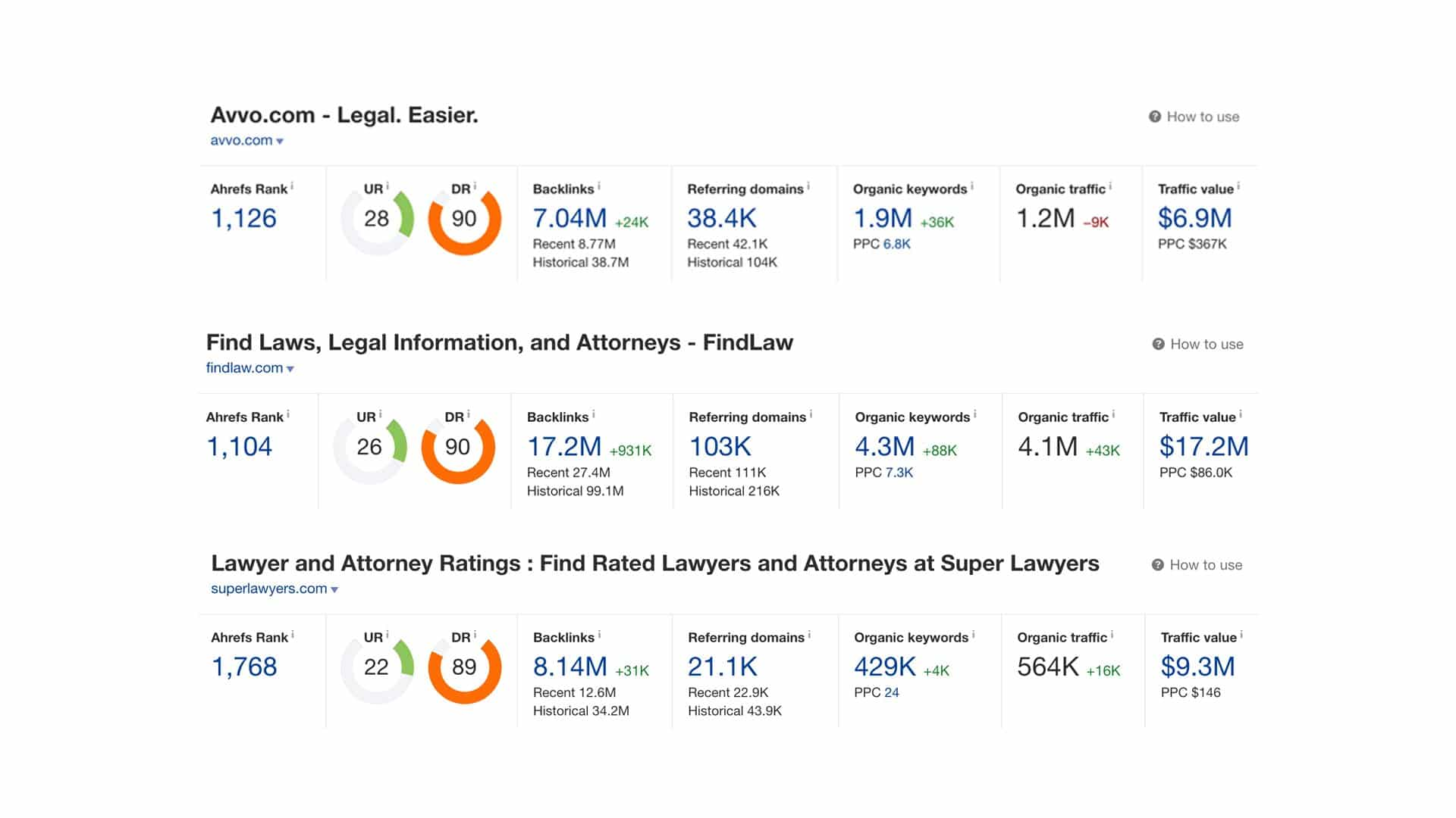 Avvo Findlaw Superlawyer Ahrefs Metrics