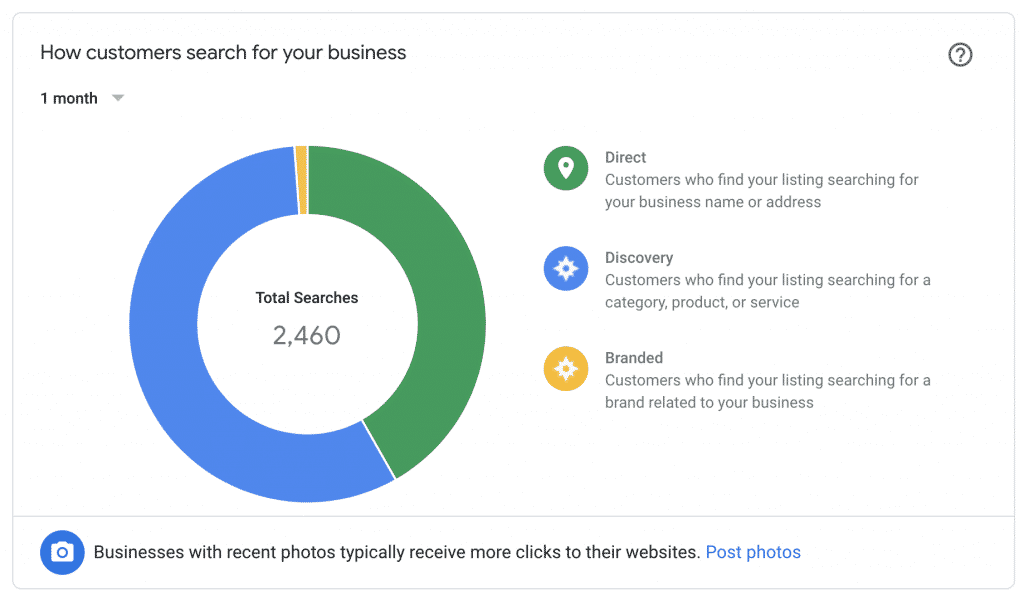Graph depicting a pie chart of how people search for business in the GMB Insights pane