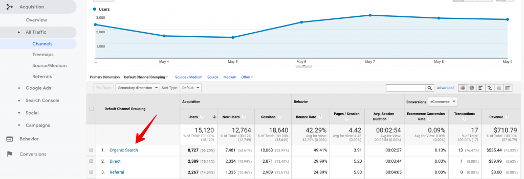 Google Analytics Seo Measure By Organic Search