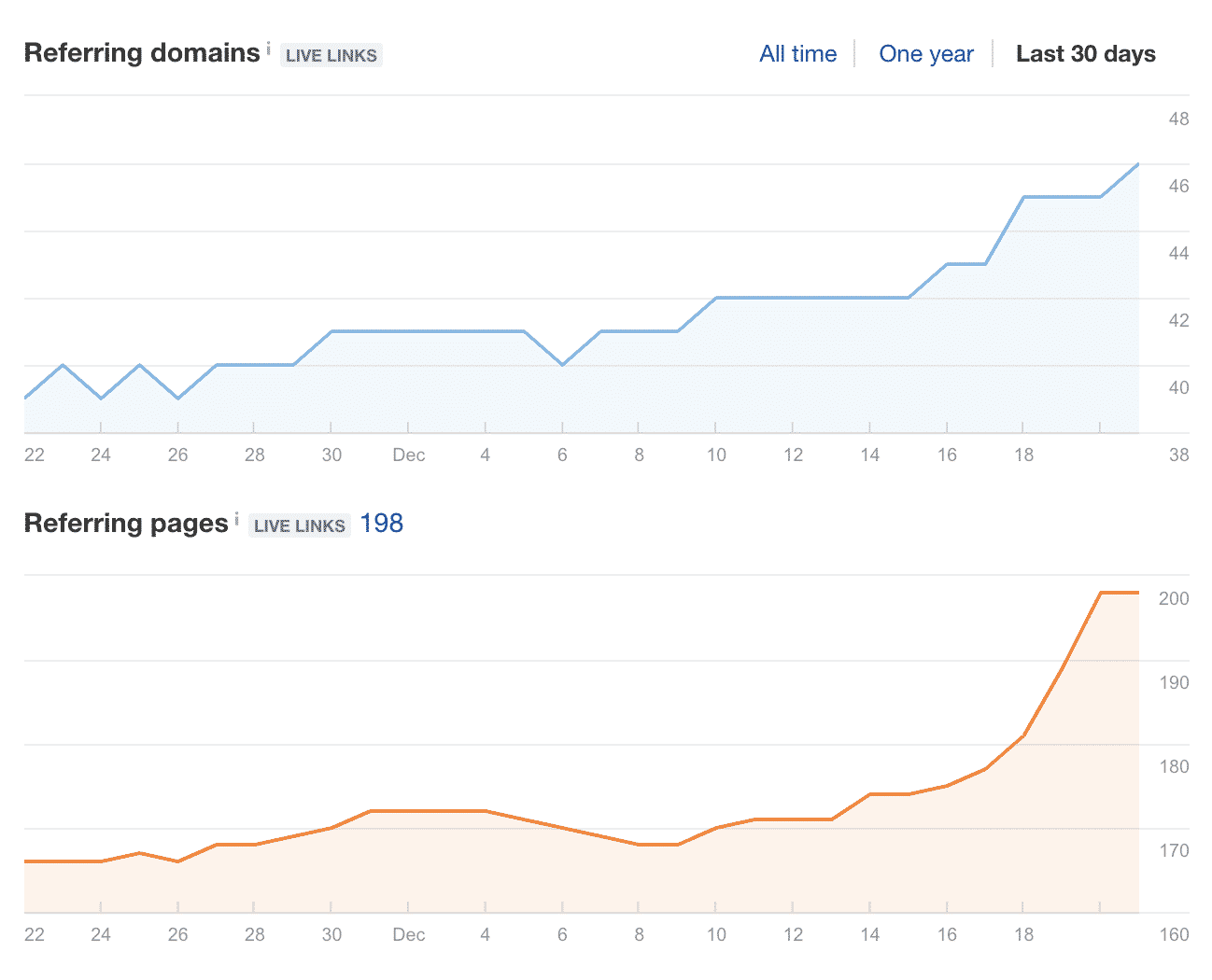 Ahrefs Referring Domains and Backlink Growth