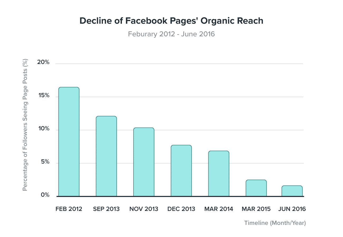 Graph displaying the decline of Facebook Organic Reach