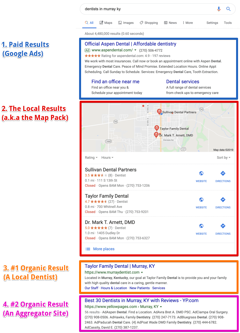 Example of the SERPs for a local business