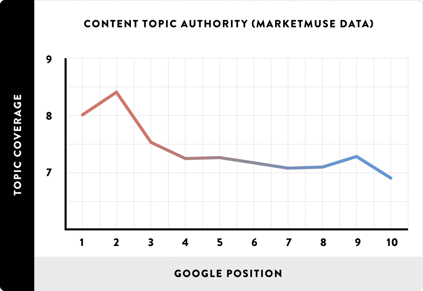 Topical authority of pages in Google's Index – Ardent Growth Law Firm SEO Agency