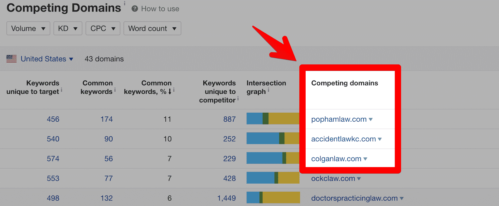 Identifying SEO competitors
