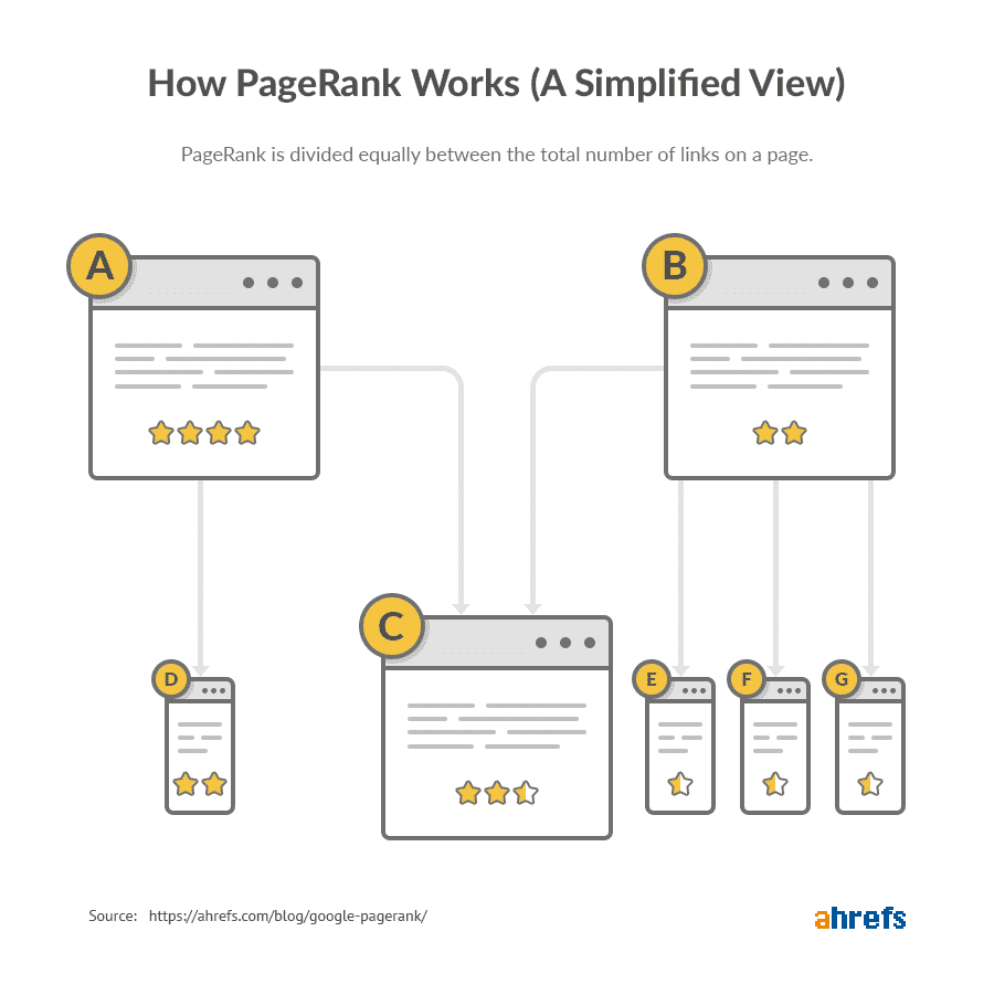 How page rank works