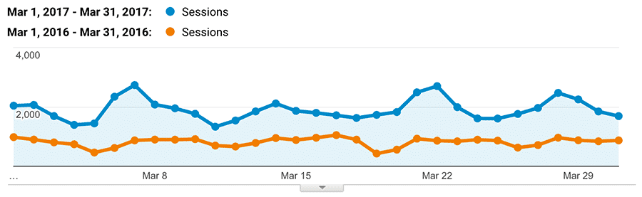 Organic growth from SEO for law firm