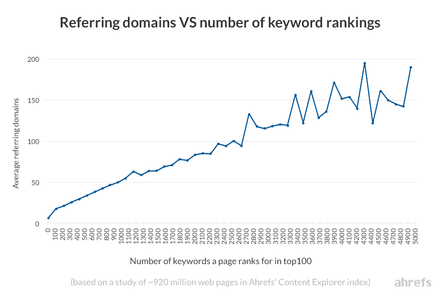 Referring domains vs number of keywords rankings - Ardent Growth Law Firm SEO Agency