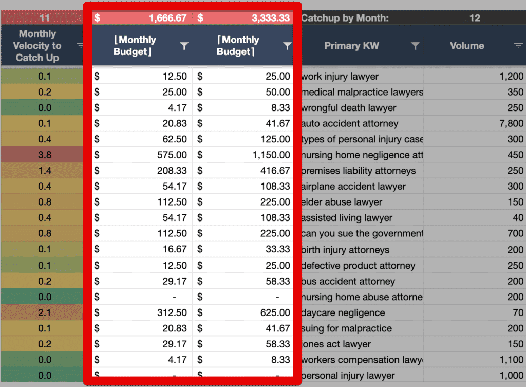 Calculating a floor and ceiling for link budgets