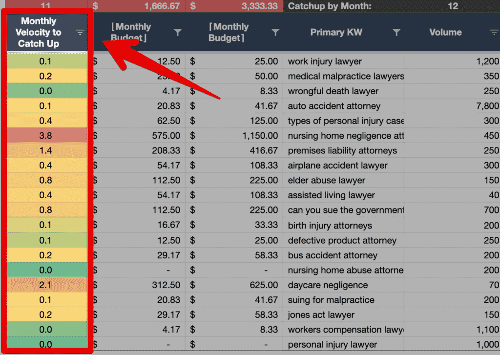 Calculating the monthly link velocity needed to catch up to the competition in SEO