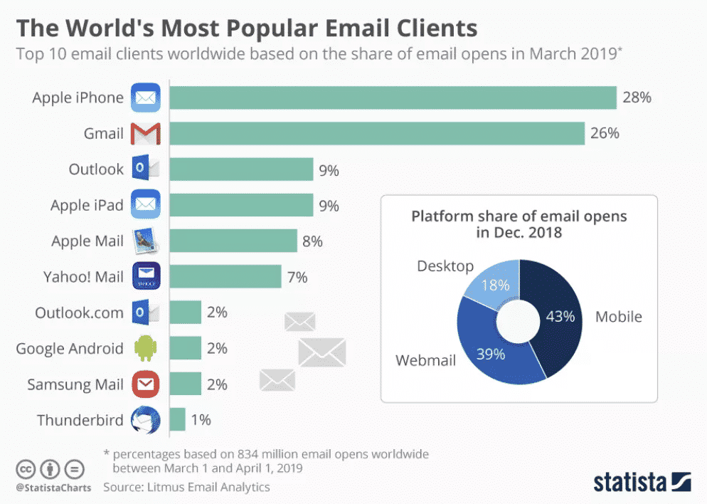 most popular email clients statista