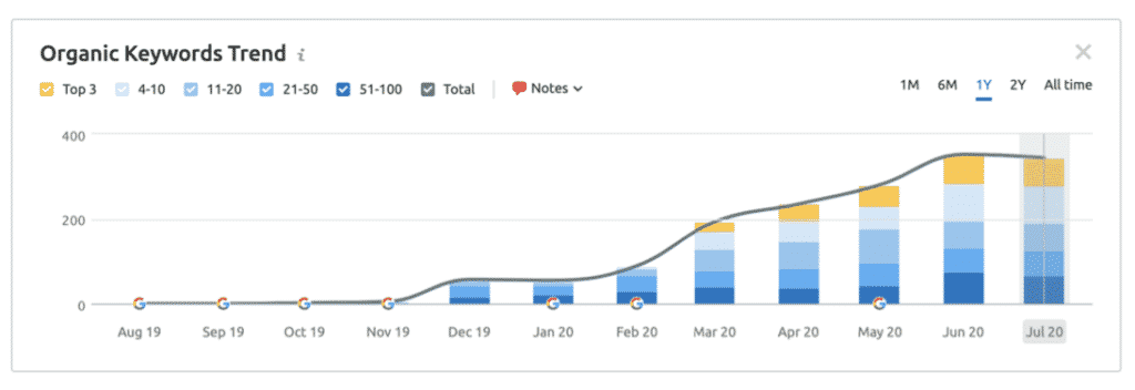 Keyword Growth over 1 Year for Legal Client