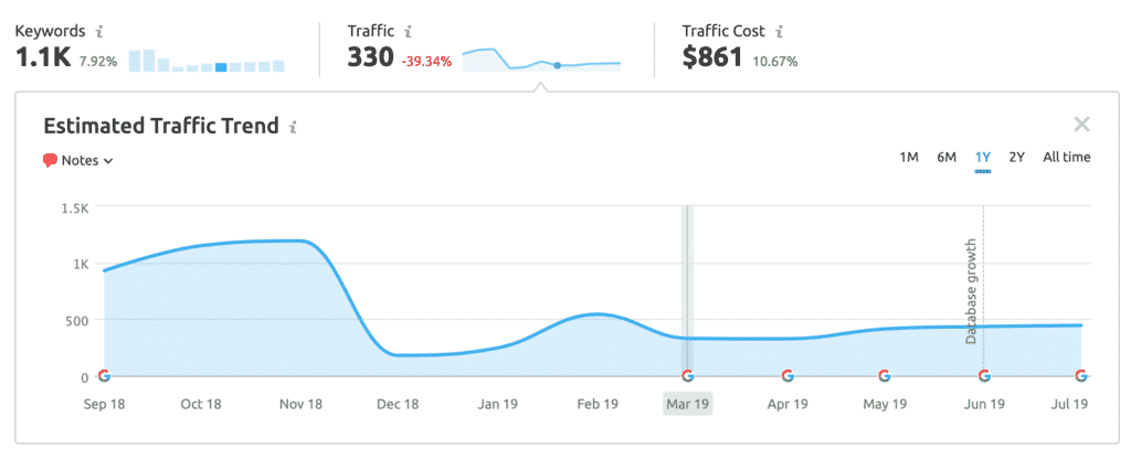 Graph showing organic dip in organic traffic for site in 2019