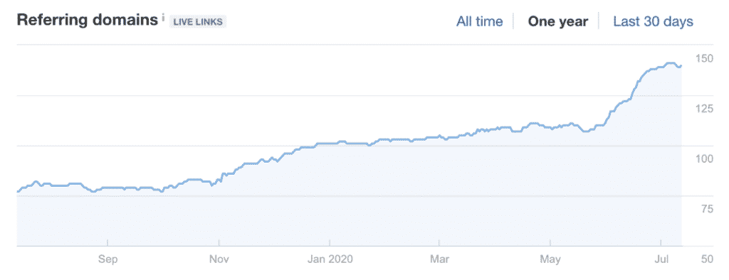 Graph showing Referring domains increase
