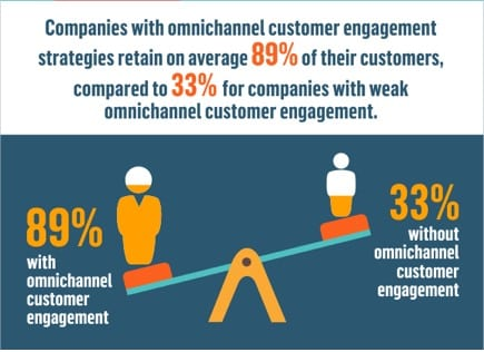 Omnichannel marketing infograpghic showing that companies which use omnichannel marketing retain 89% of their customers while companies without omnichannel engagement only retain 33% of their customers