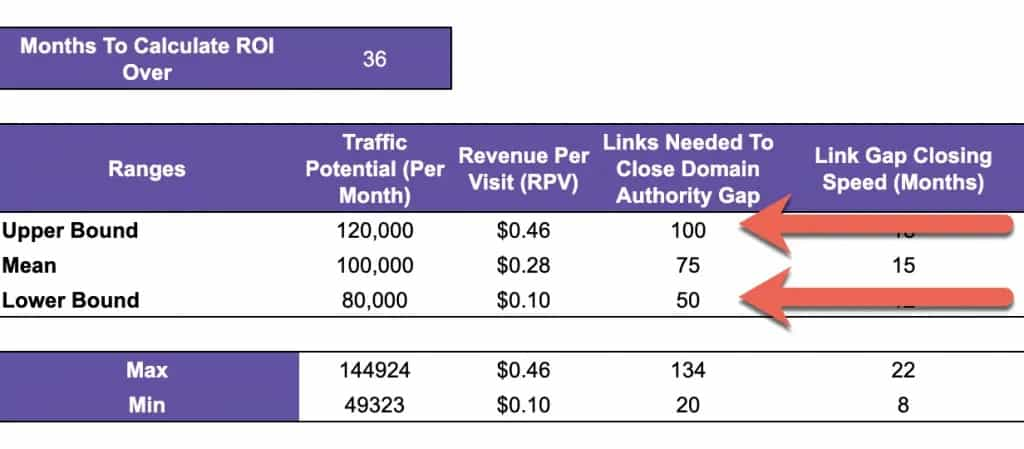 Calculating Link Building ROI Using a Monte Carlo Simulation (with Template) 5