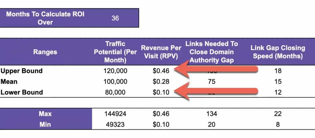 Calculating Link Building ROI Using a Monte Carlo Simulation (with Template) 4