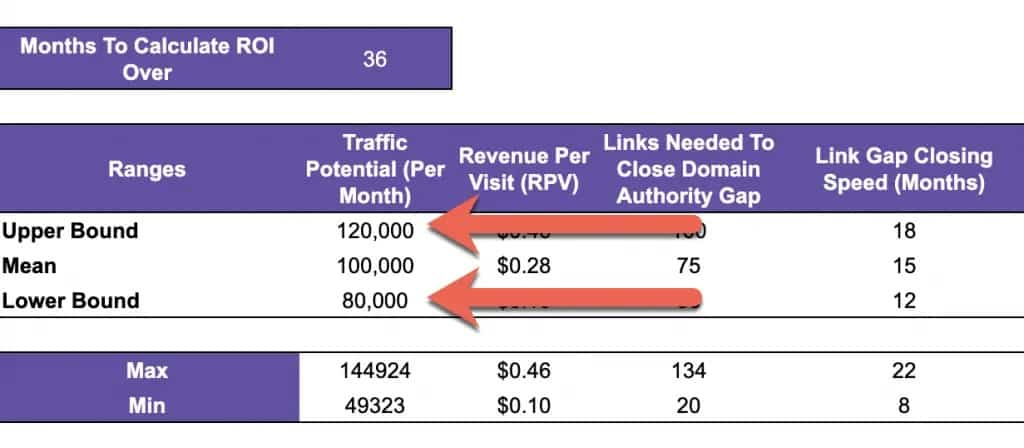 Calculating Link Building ROI Using a Monte Carlo Simulation (with Template) 1